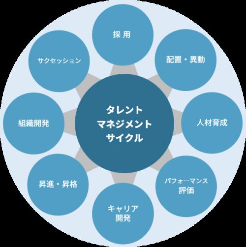 タレントマネジメントサイクル|G-ソリューション